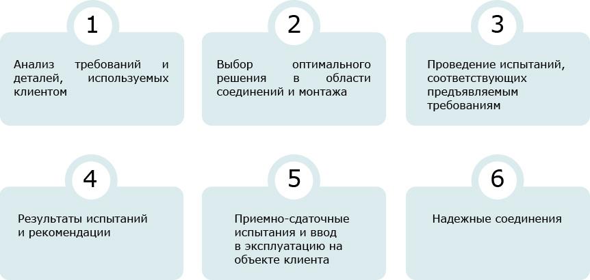 Этапы выработки оптимальных решений для потребителя